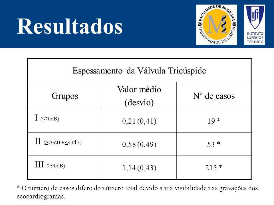Resultados Espessamento da Válvula Tricúspide Grupos Valor médio (desvio) Nº de casos I (70dB) 0,21 (0,41)19 * II (70dB e 90dB) 0,58 (0,49)53 * III (9