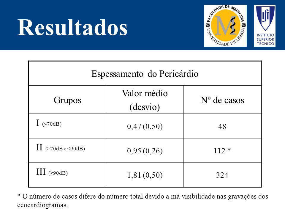 Resultados Espessamento do Pericárdio Grupos Valor médio (desvio) Nº de casos I (70dB) 0,47 (0,50)48 II (70dB e 90dB) 0,95 (0,26)112 * III (90dB) 1,81
