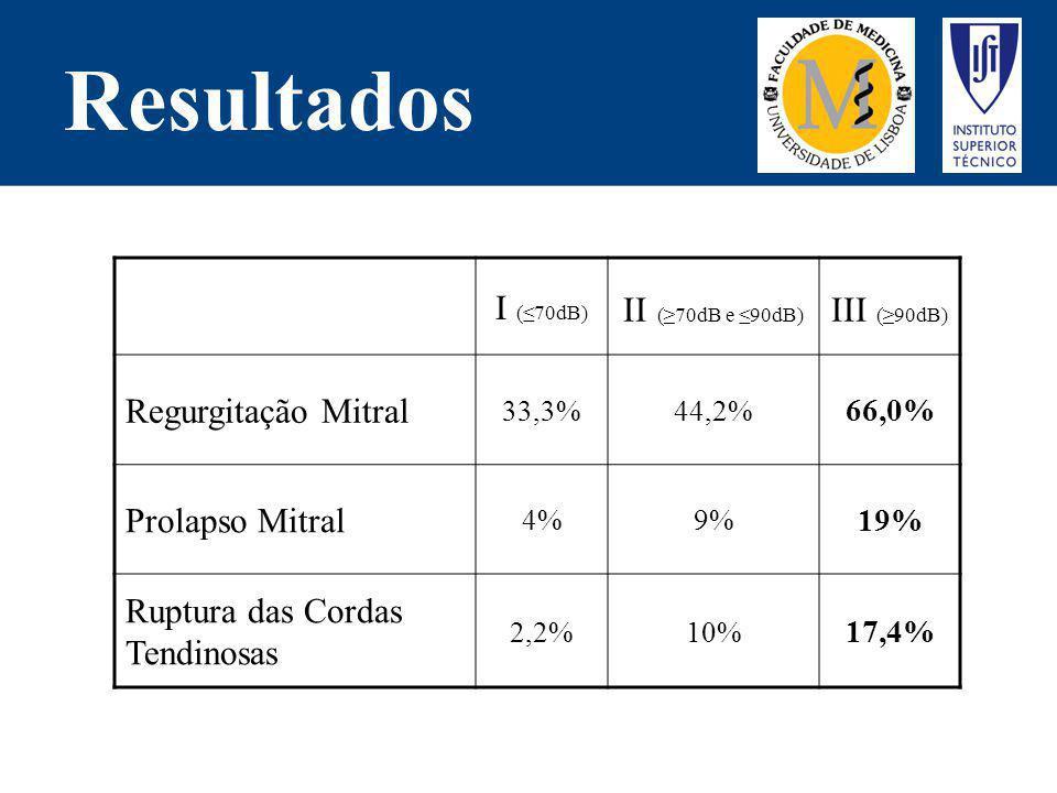 Resultados I (70dB) II (70dB e 90dB) III (90dB) Regurgitação Mitral 33,3%44,2% 66,0% Prolapso Mitral 4%9% 19% Ruptura das Cordas Tendinosas 2,2%10% 17
