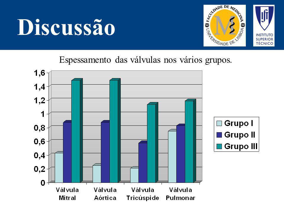 Discussão Espessamento das válvulas nos vários grupos.