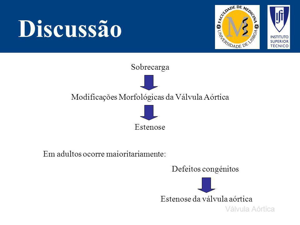 Discussão Sobrecarga Modificações Morfológicas da Válvula Aórtica Estenose Em adultos ocorre maioritariamente: Defeitos congénitos Estenose da válvula