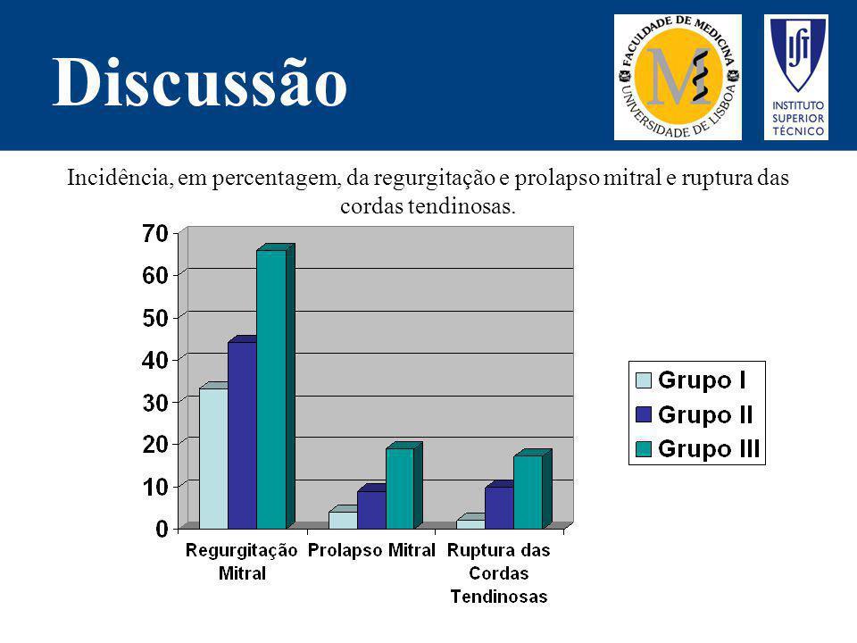 Discussão Incidência, em percentagem, da regurgitação e prolapso mitral e ruptura das cordas tendinosas.