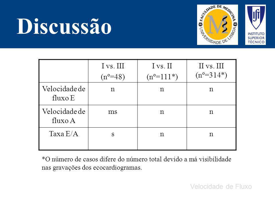 Discussão Velocidade de Fluxo I vs. III (nº=48) I vs. II (nº=111*) II vs. III (nº=314*) Velocidade de fluxo E nnn Velocidade de fluxo A msnn Taxa E/As