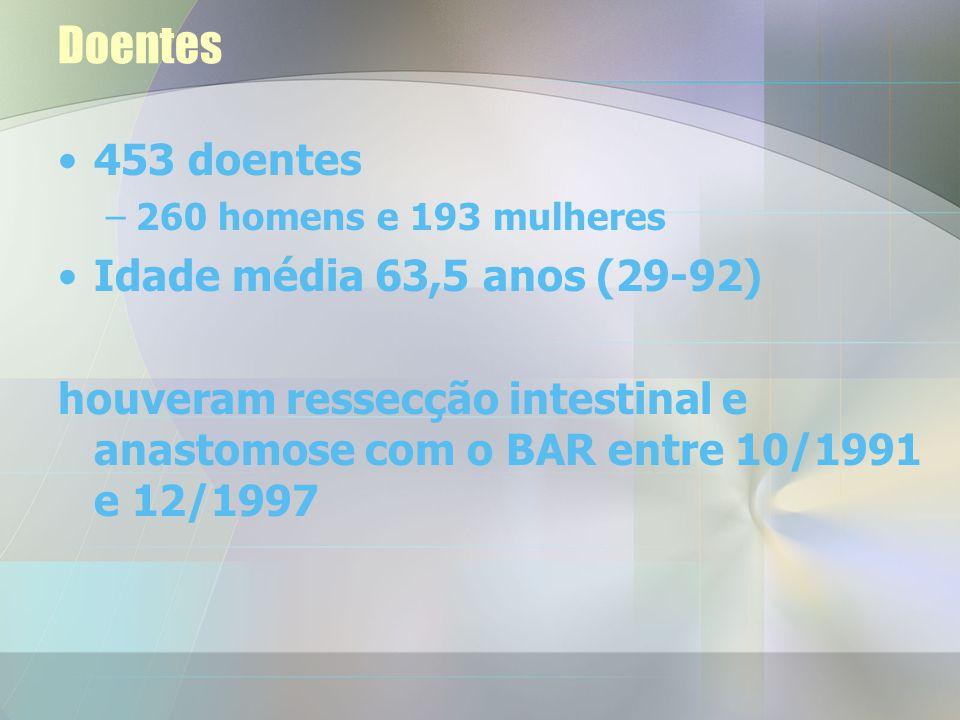 Sumário 453 doentes ressecção intestinal e anastomose com o BAR 514 anastomoses –424 (83%) programadas –90 (18%) de emergência 4 doentes reoperados co