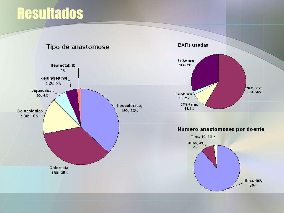 Método Feitas suturas em bolsa de tabaco de 2.0 polipropileno nos segmentos intestinais O BAR foi colocado no lúmen das pontas proximal e distal Atara