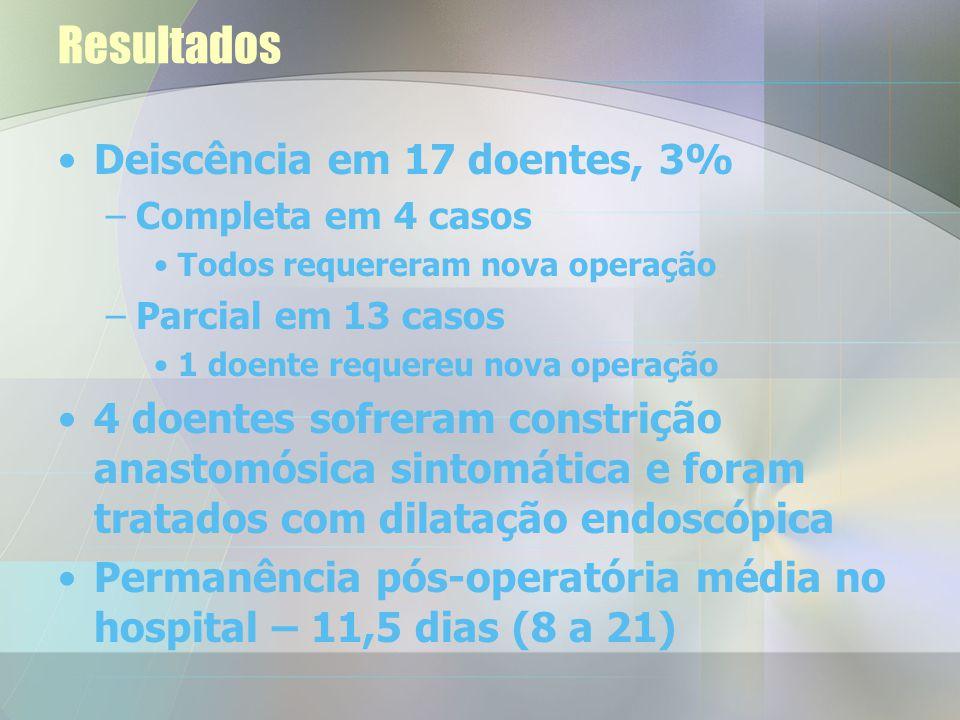 11 mortes (2%) no período pós-operatório –Enfarte do miocárdio 6 –Embolia pulmonar2 –Falha de múltiplos órgãos1 –Septicemia2 Doentes que houveram deis
