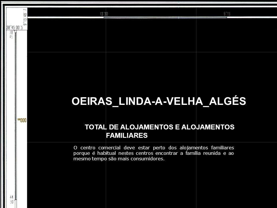 OEIRAS_LINDA-A-VELHA_ALGÉS TOTAL DE ALOJAMENTOS E ALOJAMENTOS FAMILIARES O centro comercial deve estar perto dos alojamentos familiares porque é habit
