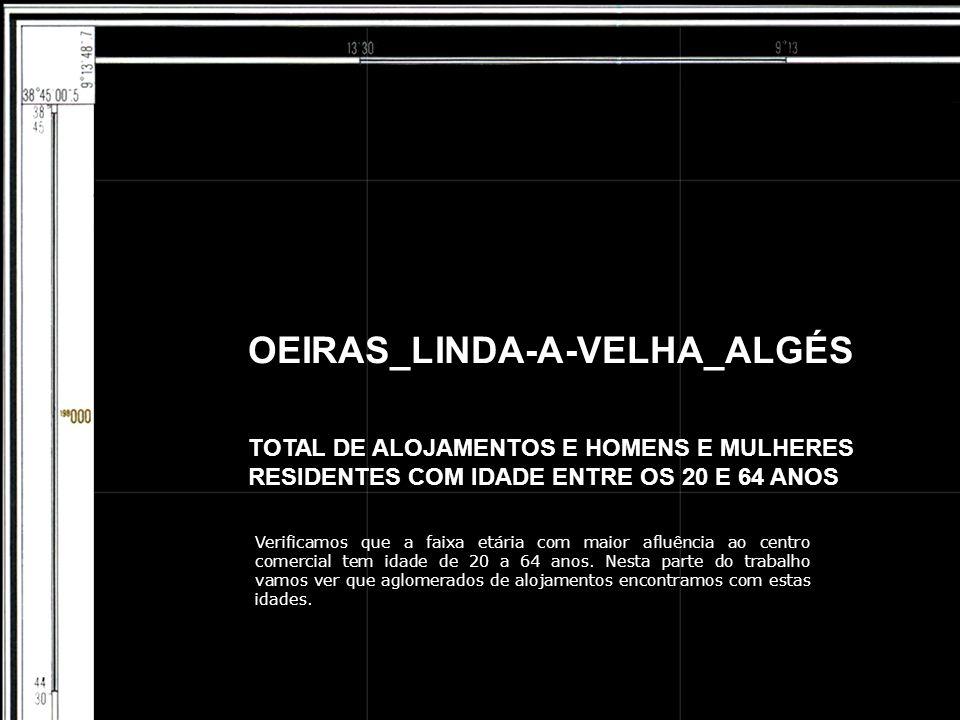 OEIRAS_LINDA-A-VELHA_ALGÉS TOTAL DE ALOJAMENTOS E HOMENS E MULHERES RESIDENTES COM IDADE ENTRE OS 20 E 64 ANOS Verificamos que a faixa etária com maior afluência ao centro comercial tem idade de 20 a 64 anos.