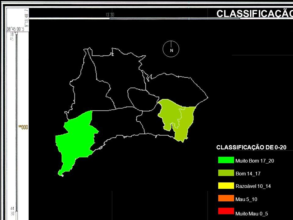 CLASSIFICAÇÃO Muito Bom 17_20 Bom 14_17 Mau 5_10 Razoável 10_14 Muito Mau 0_5 CLASSIFICAÇÃO DE 0-20 N