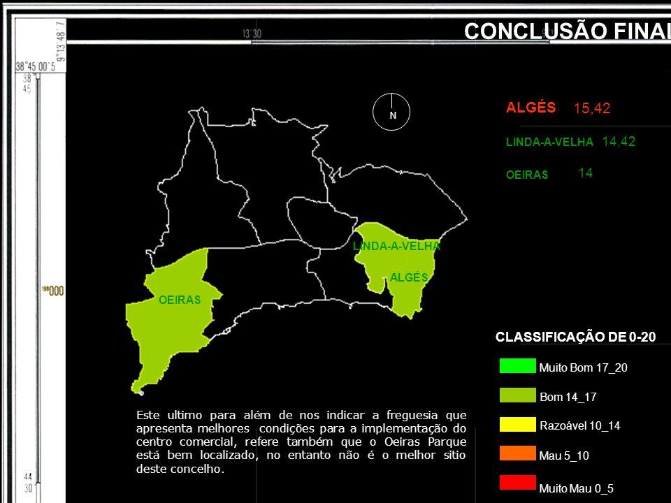 CONCLUSÃO FINAL LINDA-A-VELHA OEIRAS ALGÉS Muito Bom 17_20 Bom 14_17 Mau 5_10 Razoável 10_14 Muito Mau 0_5 CLASSIFICAÇÃO DE 0-20 OEIRAS ALGÉS 15,42 14 LINDA-A-VELHA 14,42 Este ultimo para além de nos indicar a freguesia que apresenta melhores condições para a implementação do centro comercial, refere também que o Oeiras Parque está bem localizado, no entanto não é o melhor sitio deste concelho.