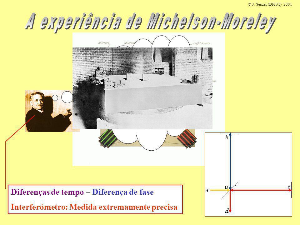 © J. Seixas (DFIST) 2001 Diferenças de tempo = Diferença de fase Interferómetro: Medida extremamente precisa