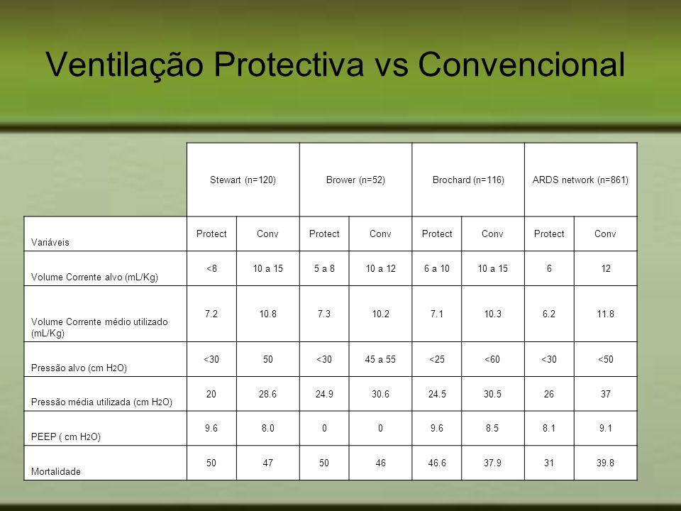 Ventilação Protectiva vs Convencional Stewart (n=120)Brower (n=52)Brochard (n=116)ARDS network (n=861) Variáveis ProtectConvProtectConvProtectConvProt