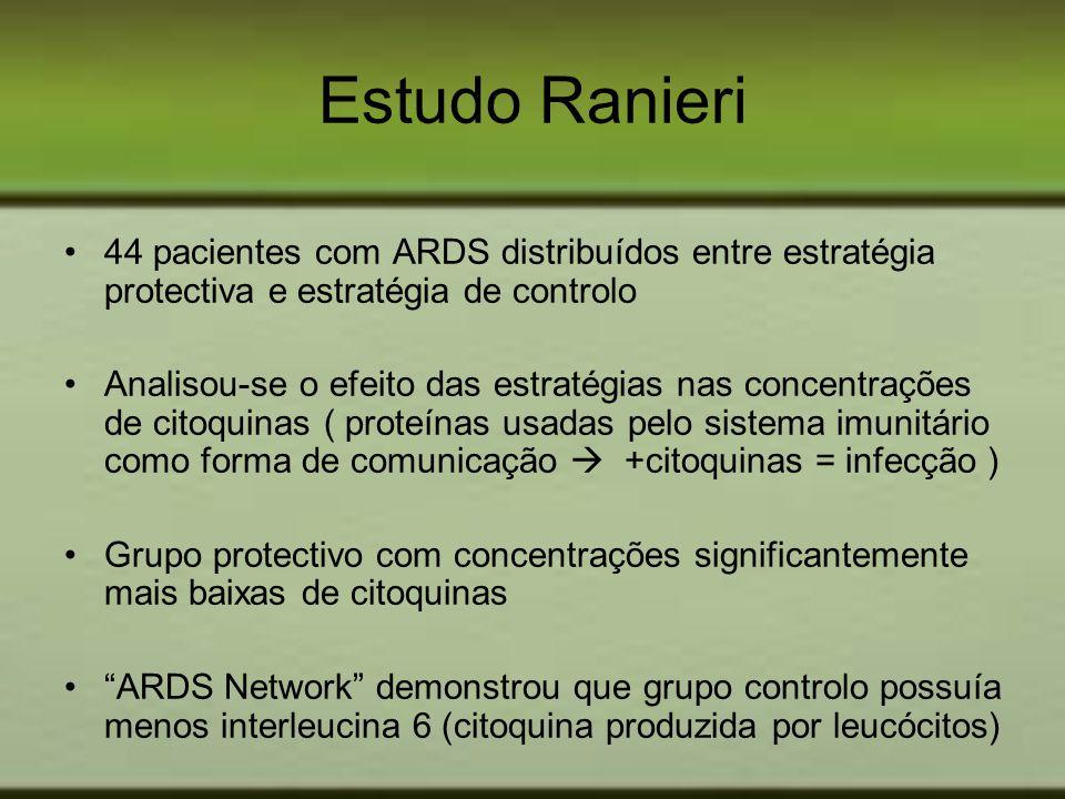 Estudo Ranieri 44 pacientes com ARDS distribuídos entre estratégia protectiva e estratégia de controlo Analisou-se o efeito das estratégias nas concen
