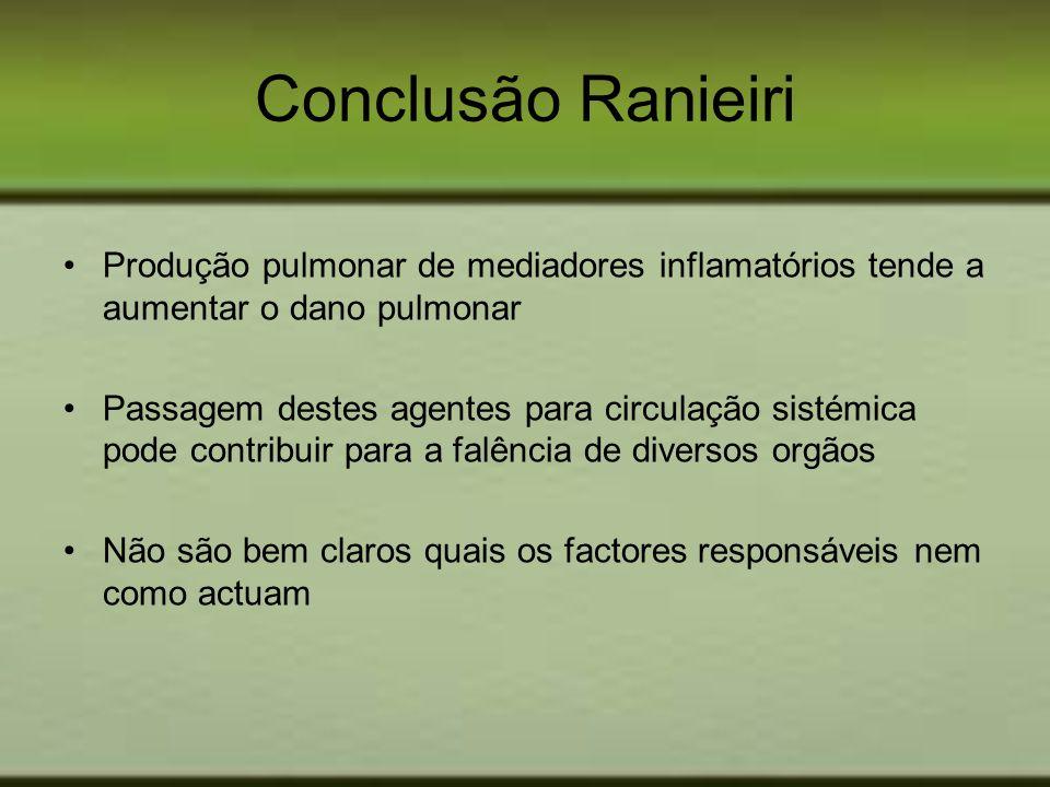 Conclusão Ranieiri Produção pulmonar de mediadores inflamatórios tende a aumentar o dano pulmonar Passagem destes agentes para circulação sistémica po