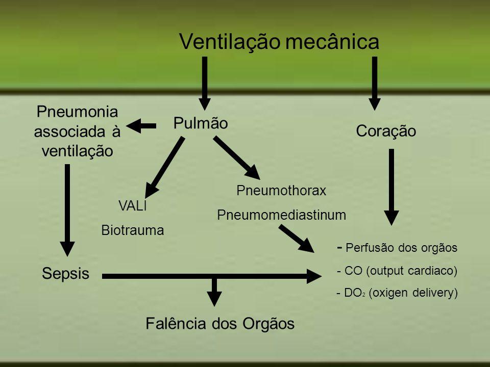 Ventilação mecânica Pulmão Coração Pneumonia associada à ventilação VALI Biotrauma Pneumothorax Pneumomediastinum Sepsis - Perfusão dos orgãos - CO (o