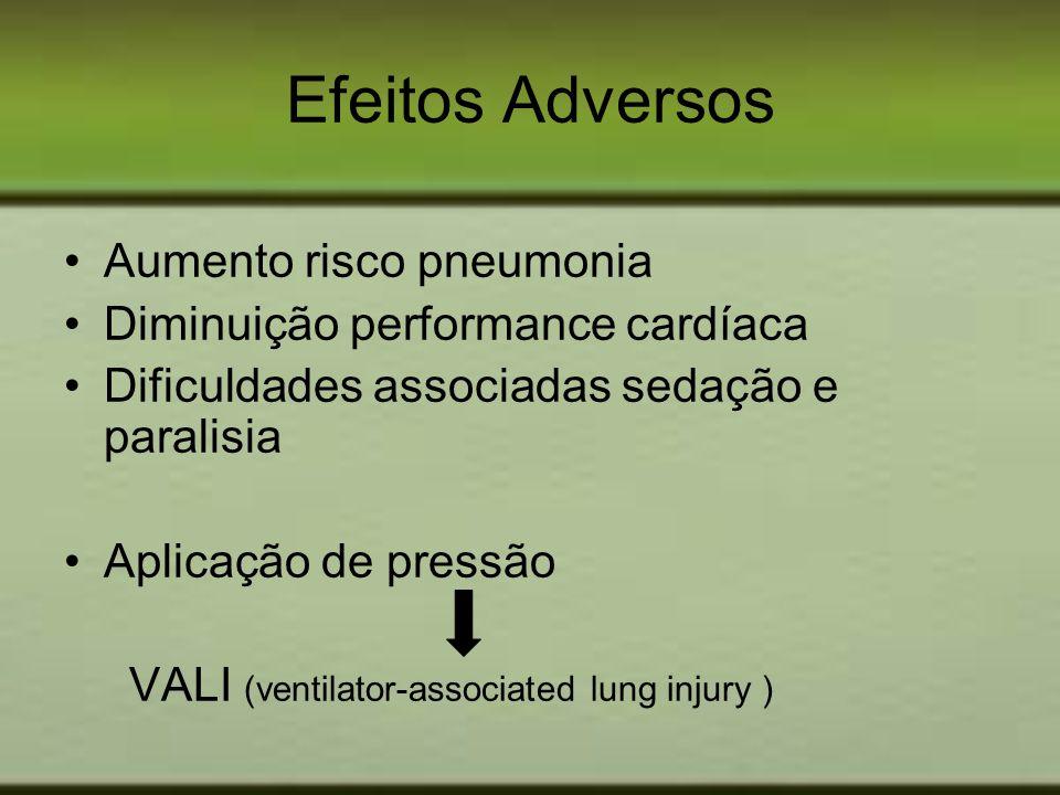 Efeitos Adversos Aumento risco pneumonia Diminuição performance cardíaca Dificuldades associadas sedação e paralisia Aplicação de pressão VALI (ventil