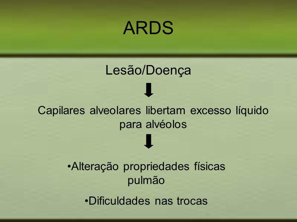 ARDS Lesão/Doença Capilares alveolares libertam excesso líquido para alvéolos Alteração propriedades físicas pulmão Dificuldades nas trocas