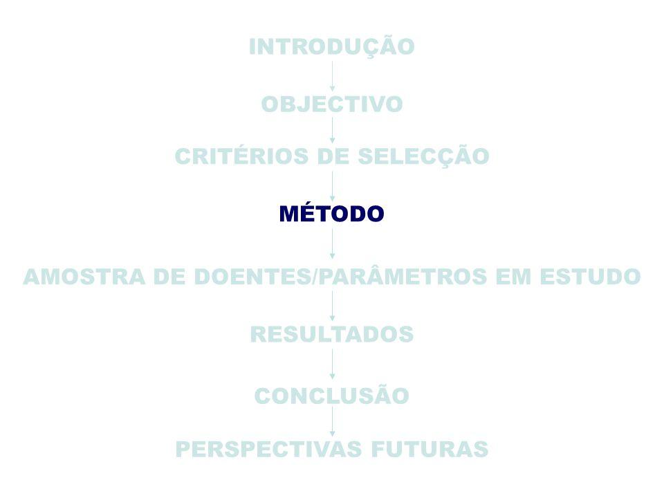 PERSPECTIVAS FUTURAS INTRODUÇÃO OBJECTIVO CRITÉRIOS DE SELECÇÃO AMOSTRA DE DOENTES/PARÂMETROS EM ESTUDO RESULTADOS CONCLUSÃO MÉTODO