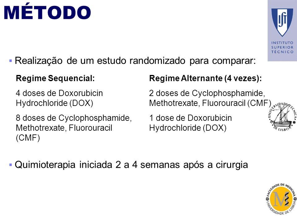 Regime Sequencial: 4 doses de Doxorubicin Hydrochloride (DOX) 8 doses de Cyclophosphamide, Methotrexate, Fluorouracil (CMF) Regime Alternante (4 vezes): 2 doses de Cyclophosphamide, Methotrexate, Fluorouracil (CMF) 1 dose de Doxorubicin Hydrochloride (DOX) Realização de um estudo randomizado para comparar: Quimioterapia iniciada 2 a 4 semanas após a cirurgia