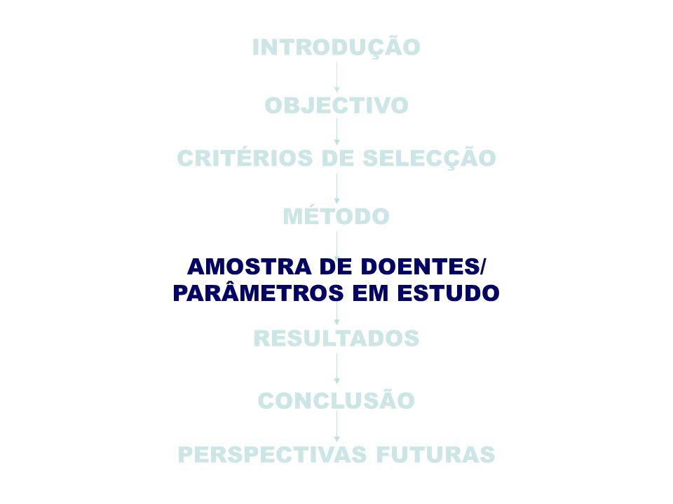 PERSPECTIVAS FUTURAS INTRODUÇÃO OBJECTIVO CRITÉRIOS DE SELECÇÃO MÉTODO RESULTADOS CONCLUSÃO AMOSTRA DE DOENTES/ PARÂMETROS EM ESTUDO