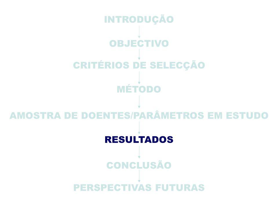 PERSPECTIVAS FUTURAS INTRODUÇÃO OBJECTIVO CRITÉRIOS DE SELECÇÃO MÉTODO AMOSTRA DE DOENTES/PARÂMETROS EM ESTUDO CONCLUSÃO RESULTADOS
