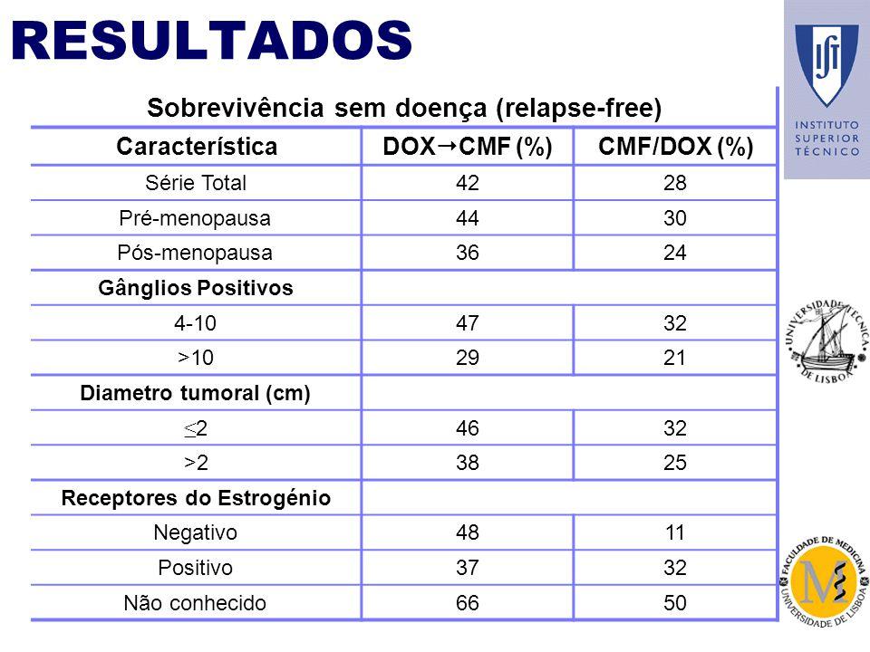 Sobrevivência sem doença (relapse-free) Característica DOX CMF (%) CMF/DOX (%) Série Total4228 Pré-menopausa4430 Pós-menopausa3624 Gânglios Positivos 4-104732 >102921 Diametro tumoral (cm) 24632 >23825 Receptores do Estrogénio Negativo4811 Positivo3732 Não conhecido6650