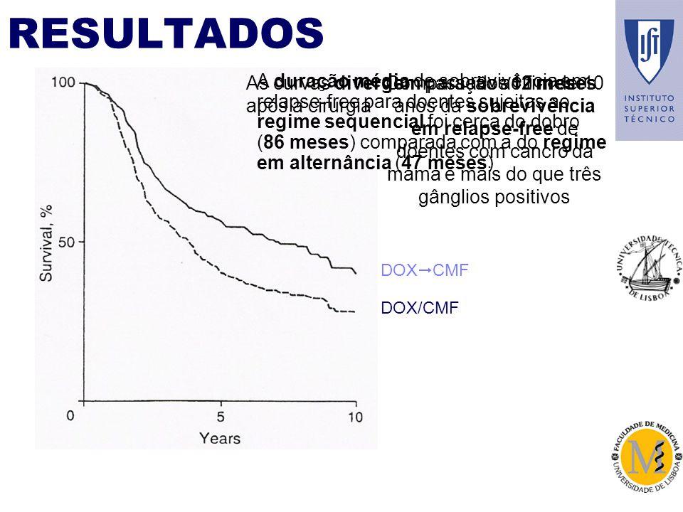 RESULTADOS Comparação ao fim de 10 anos da sobrevivência em relapse-free de doentes com cancro da mama e mais do que três gânglios positivos DOX CMF DOX/CMF As curvas divergem passados 12 meses após a cirurgia A duração média de sobrevivência em relapse-free para doentes sujeitas ao regime sequencial foi cerca do dobro (86 meses) comparada com a do regime em alternância (47 meses)