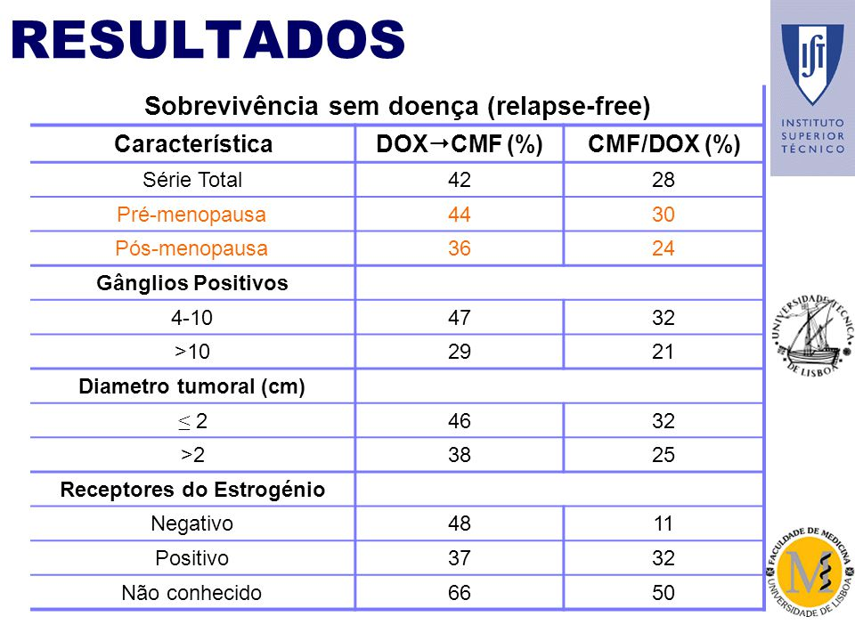 RESULTADOS Sobrevivência sem doença (relapse-free) Característica DOX CMF (%) CMF/DOX (%) Série Total4228 Pré-menopausa4430 Pós-menopausa3624 Gânglios Positivos 4-104732 >102921 Diametro tumoral (cm) 24632 >23825 Receptores do Estrogénio Negativo4811 Positivo3732 Não conhecido6650