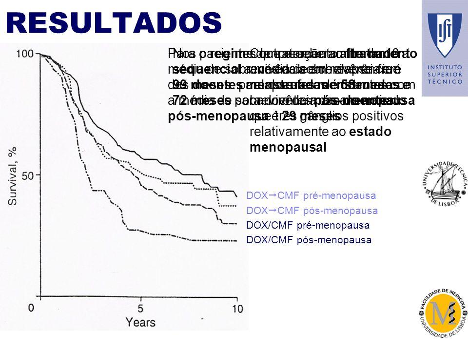 RESULTADOS DOX CMF pré-menopausa DOX CMF pós-menopausa DOX/CMF pré-menopausa DOX/CMF pós-menopausa Comparação ao fim de 10 anos da sobrevivência em relapse-free de doentes com cancro da mama e mais do que três gânglios positivos relativamente ao estado menopausal Para o regime de tratamento alternado a média de sobrevivência em relapse-free das doentes menstruadas é 58 meses e a média de sobrevivência das doentes pós-menopausa é 29 meses Nos pacientes que receberam tratamento sequencial a média de sobrevivência é 99 meses para doentes menstruadas e 72 meses para doentes pós-menopausa