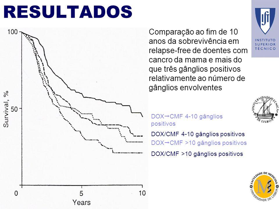 RESULTADOS DOX CMF 4-10 gânglios positivos DOX CMF >10 gânglios positivos DOX/CMF 4-10 gânglios positivos DOX/CMF >10 gânglios positivos Comparação ao fim de 10 anos da sobrevivência em relapse-free de doentes com cancro da mama e mais do que três gânglios positivos relativamente ao número de gânglios envolventes