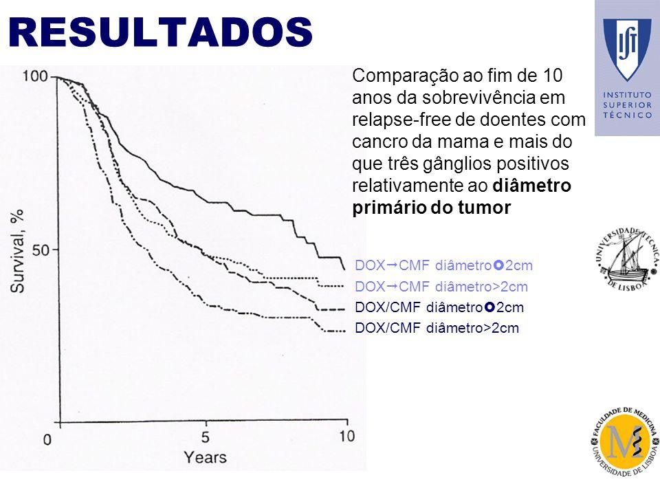 RESULTADOS DOX CMF diâmetro 2cm DOX/CMF diâmetro 2cm DOX CMF diâmetro>2cm DOX/CMF diâmetro>2cm Comparação ao fim de 10 anos da sobrevivência em relapse-free de doentes com cancro da mama e mais do que três gânglios positivos relativamente ao diâmetro primário do tumor