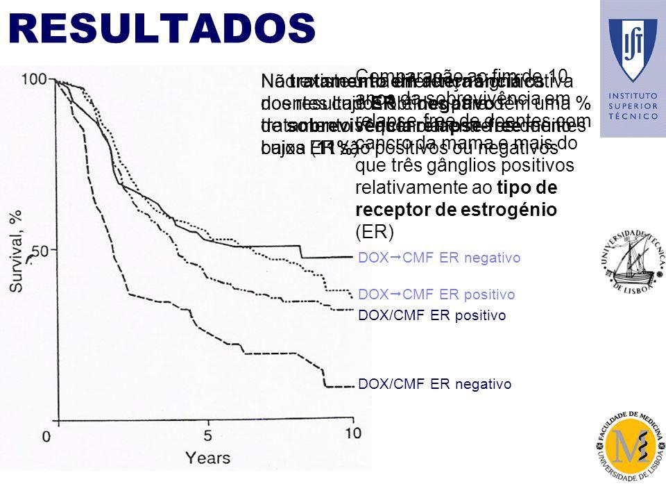 RESULTADOS DOX CMF ER negativo DOX/CMF ER positivo DOX CMF ER positivo DOX/CMF ER negativo Comparação ao fim de 10 anos da sobrevivência em relapse-free de doentes com cancro da mama e mais do que três gânglios positivos relativamente ao tipo de receptor de estrogénio (ER) Não existe uma diferença significativa nos resultados obtidos para o tratamento sequencial entre os doentes cujos ER são positivos ou negativos No tratamento em alternância os doentes cujo ER é negativo têm uma % de sobrevivência relapse-free muito baixa (11%)