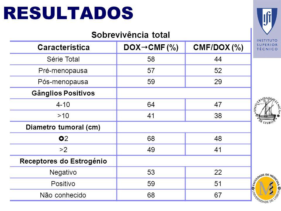 RESULTADOS Sobrevivência total Característica DOX CMF (%) CMF/DOX (%) Série Total5844 Pré-menopausa5752 Pós-menopausa5929 Gânglios Positivos 4-106447 >104138 Diametro tumoral (cm) 26848 >24941 Receptores do Estrogénio Negativo5322 Positivo5951 Não conhecido6867
