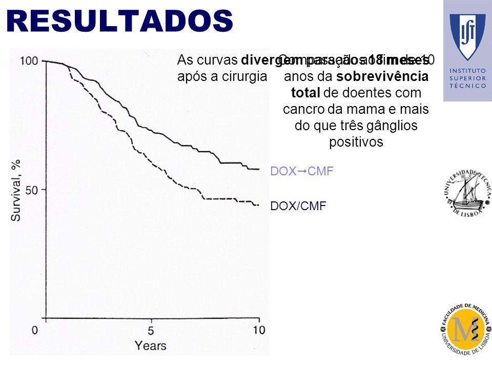 RESULTADOS DOX CMF DOX/CMF Comparação ao fim de 10 anos da sobrevivência total de doentes com cancro da mama e mais do que três gânglios positivos As curvas divergem passados 18 meses após a cirurgia