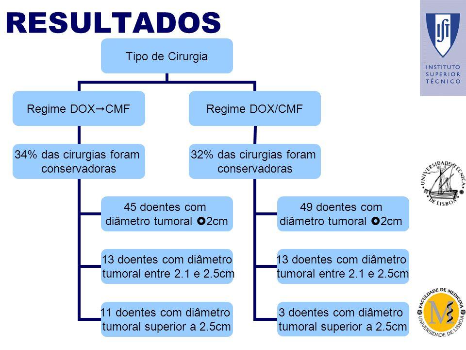 RESULTADOS Tipo de Cirurgia Regime DOX CMF 34% das cirurgias foram conservadoras 45 doentes com diâmetro tumoral 2cm 13 doentes com diâmetro tumoral entre 2.1 e 2.5cm 11 doentes com diâmetro tumoral superior a 2.5cm Regime DOX/CMF 32% das cirurgias foram conservadoras 49 doentes com diâmetro tumoral 2cm 13 doentes com diâmetro tumoral entre 2.1 e 2.5cm 3 doentes com diâmetro tumoral superior a 2.5cm