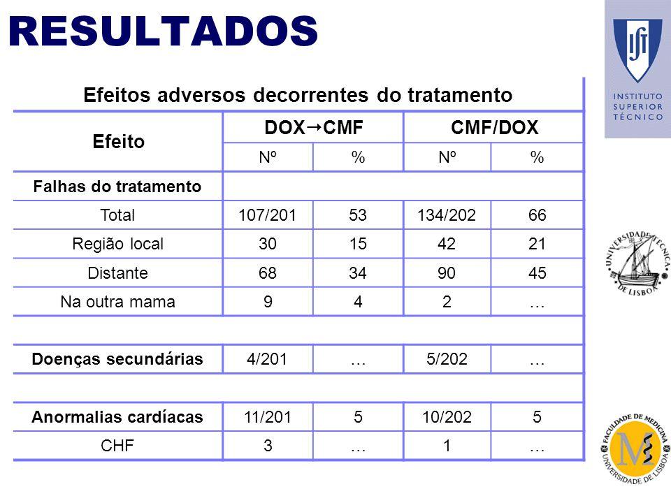 RESULTADOS Efeitos adversos decorrentes do tratamento Efeito DOX CMF CMF/DOX Nº% % Falhas do tratamento Total107/20153134/20266 Região local30154221 Distante68349045 Na outra mama942… Doenças secundárias4/201…5/202… Anormalias cardíacas11/201510/2025 CHF3…1…