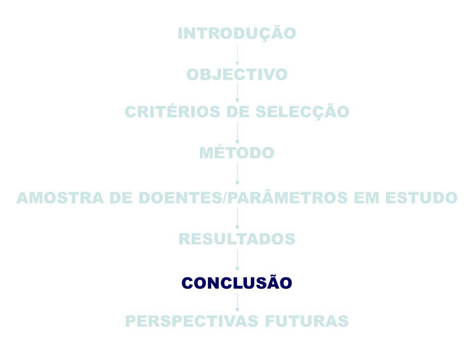 PERSPECTIVAS FUTURAS INTRODUÇÃO OBJECTIVO CRITÉRIOS DE SELECÇÃO MÉTODO AMOSTRA DE DOENTES/PARÂMETROS EM ESTUDO RESULTADOS CONCLUSÃO