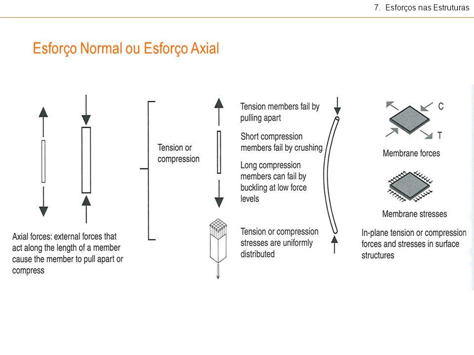 7. Esforços nas Estruturas Esforço Normal ou Esforço Axial