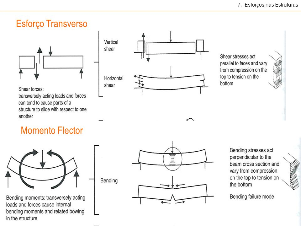 Esforço Transverso 7. Esforços nas Estruturas Momento Flector
