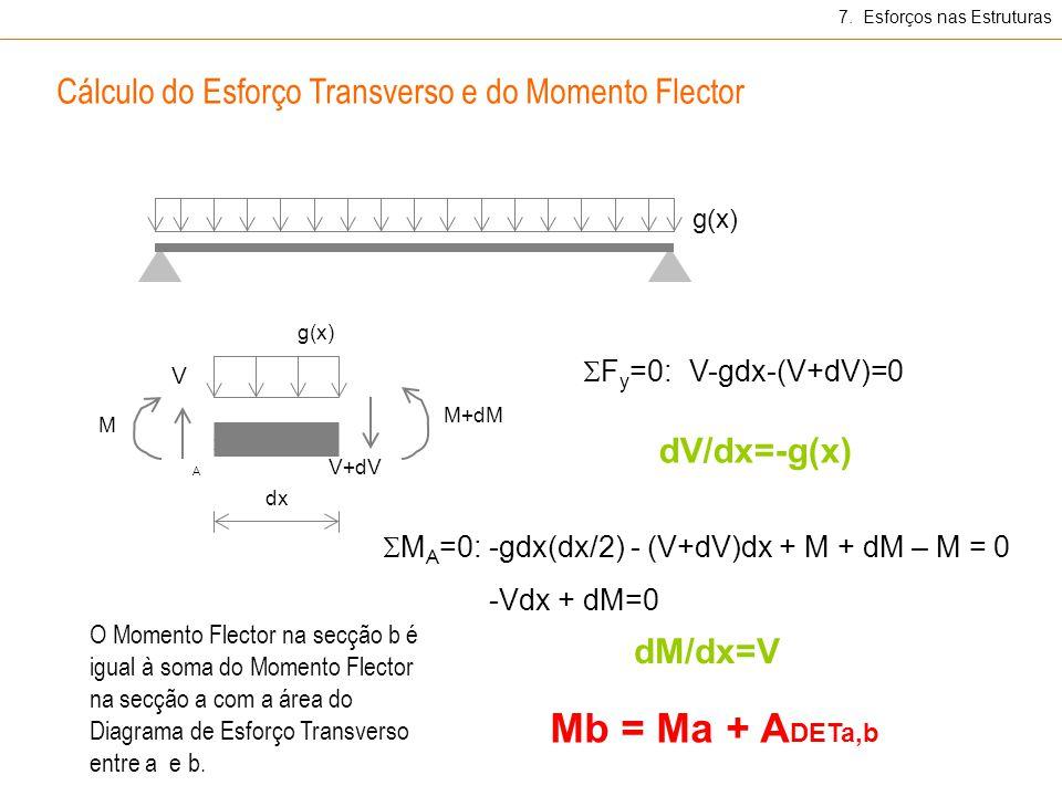 g(x) F y =0:V-gdx-(V+dV)=0 M A =0:-gdx(dx/2) - (V+dV)dx + M + dM – M = 0 -Vdx + dM=0 dM/dx=V dV/dx=-g(x) Cálculo do Esforço Transverso e do Momento Flector M M+dM V V+dV dx A g(x) 7.