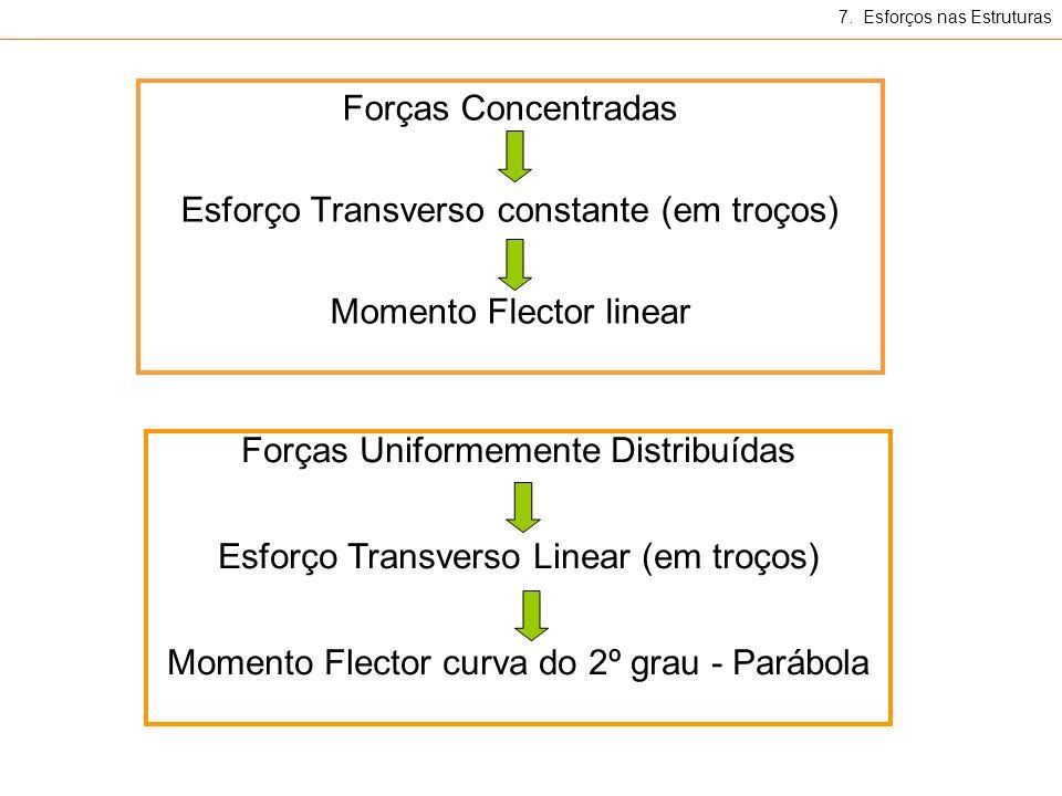 Forças Concentradas Esforço Transverso constante (em troços) Momento Flector linear Forças Uniformemente Distribuídas Esforço Transverso Linear (em troços) Momento Flector curva do 2º grau - Parábola 7.