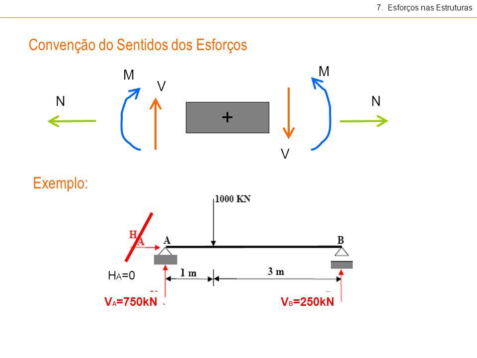 Convenção do Sentidos dos Esforços M M V V + NN 7. Esforços nas Estruturas Exemplo: V A =750kNV B =250kN H A =0