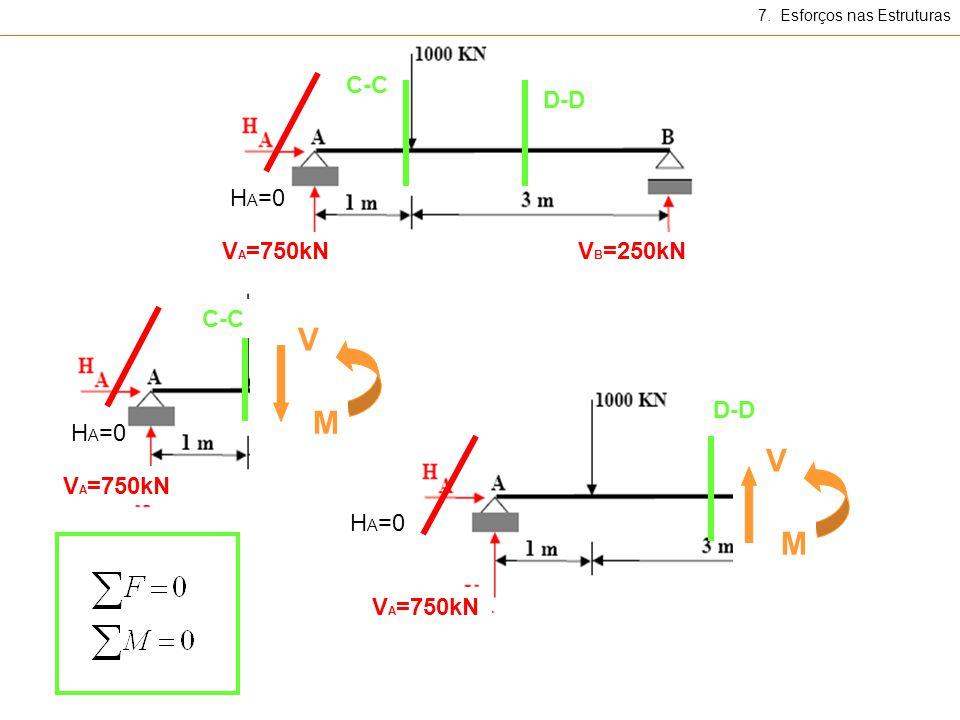 7. Esforços nas Estruturas V A =750kNV B =250kN H A =0 C-C D-D V A =750kN H A =0 C-C V M V A =750kN H A =0 D-D V M