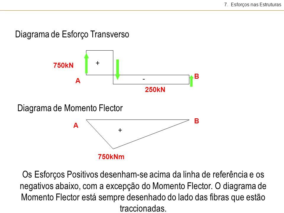 7. Esforços nas Estruturas A 250kN B 750kN A B 750kNm Diagrama de Esforço Transverso Diagrama de Momento Flector + - + Os Esforços Positivos desenham-