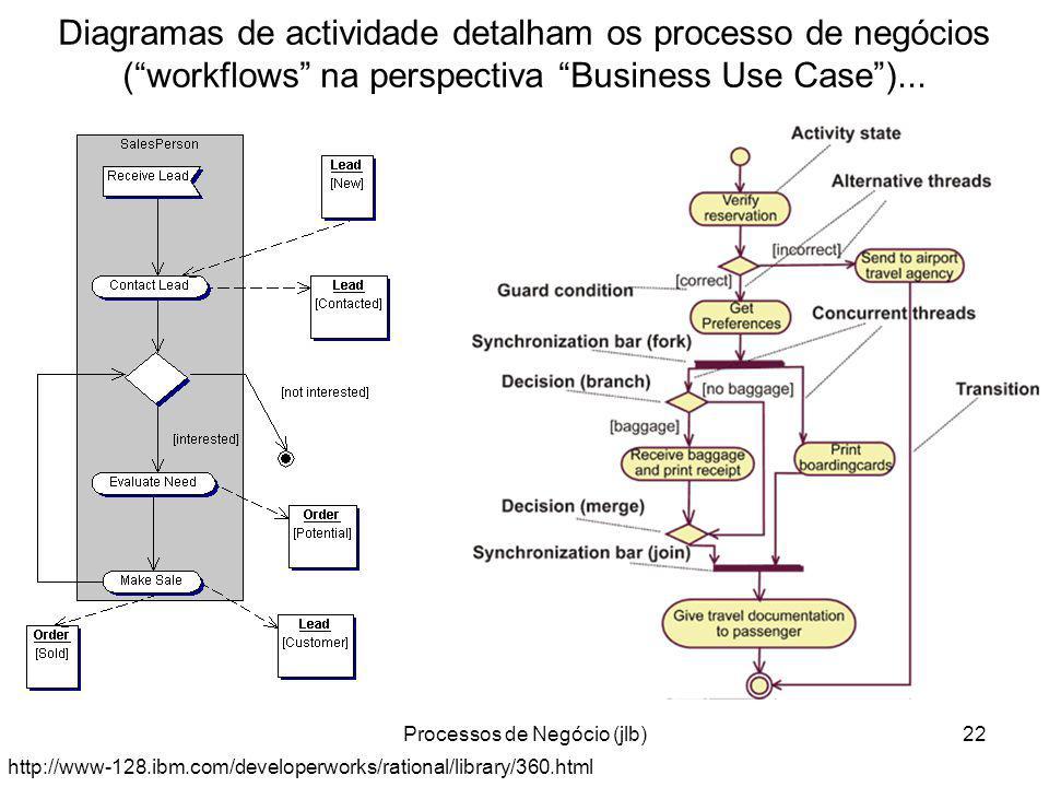 Processos de Negócio (jlb)22 Diagramas de actividade detalham os processo de negócios (workflows na perspectiva Business Use Case)...