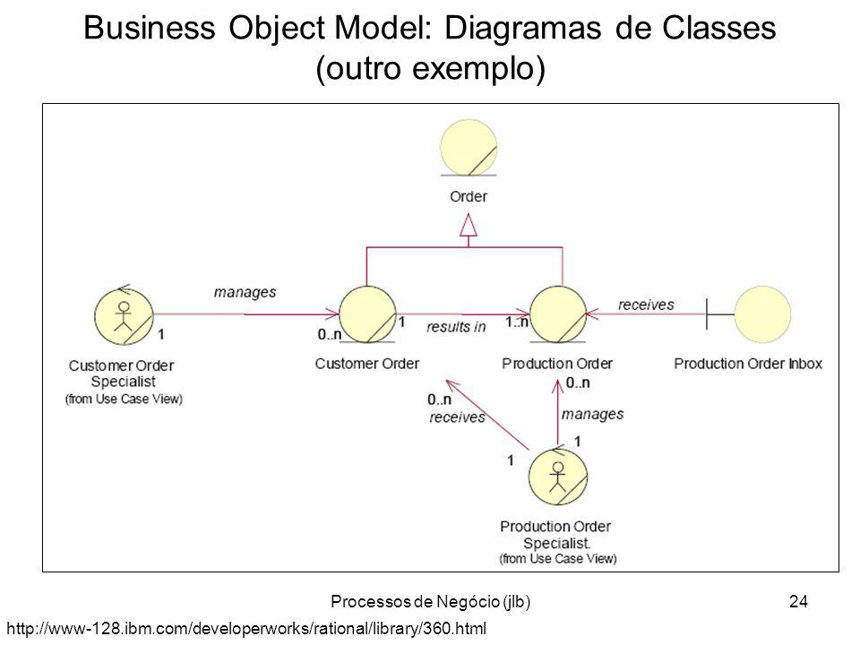 Processos de Negócio (jlb)24 Business Object Model: Diagramas de Classes (outro exemplo) http://www-128.ibm.com/developerworks/rational/library/360.html