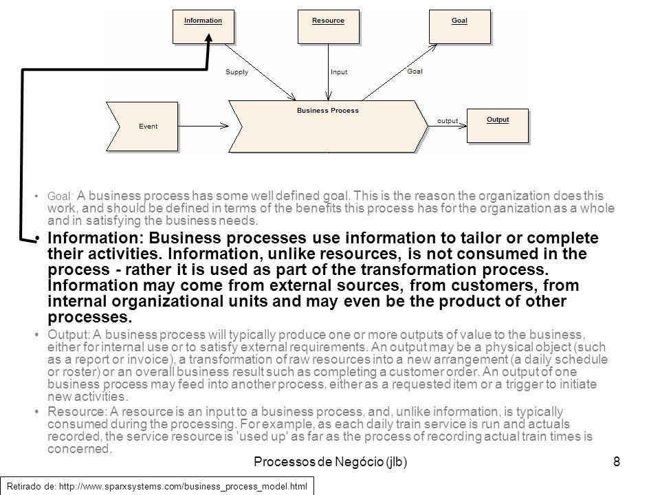 Processos de Negócio (jlb)9 Goal: A business process has some well defined goal.