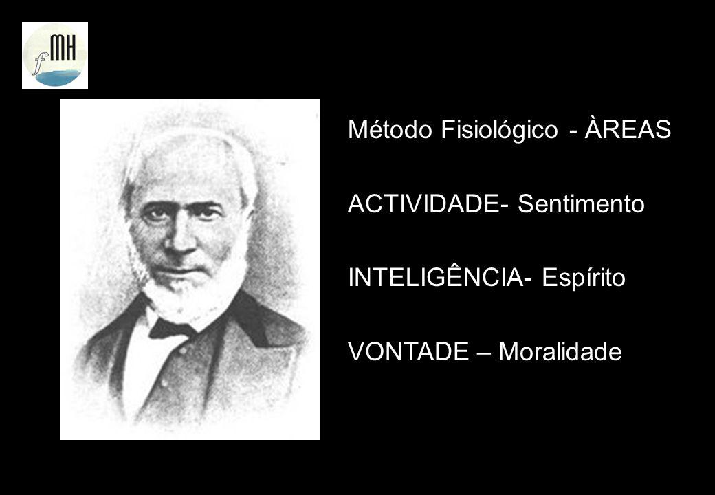 Método Fisiológico - ÀREAS ACTIVIDADE- Sentimento INTELIGÊNCIA- Espírito VONTADE – Moralidade