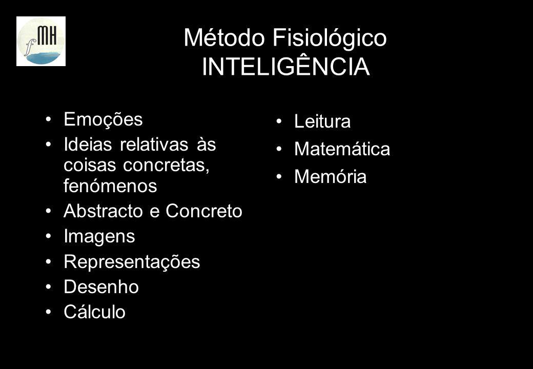 Método Fisiológico INTELIGÊNCIA Emoções Ideias relativas às coisas concretas, fenómenos Abstracto e Concreto Imagens Representações Desenho Cálculo Le
