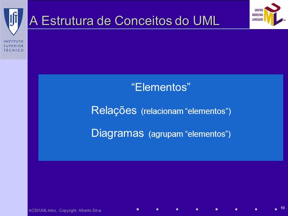 ACSI/UML-Intro, Copyright, Alberto Silva 10 A Estrutura de Conceitos do UML Elementos Relações (relacionam elementos) Diagramas (agrupam elementos)